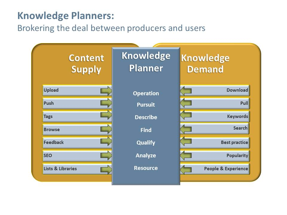 Knowledge planners mediate the dialect between ECM producers and consumers